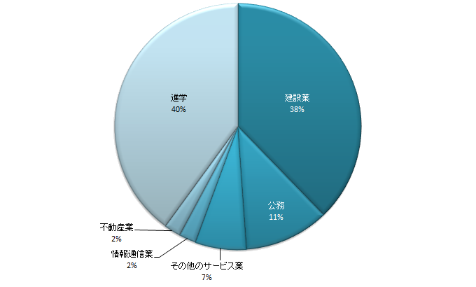 arch_pie-chart_2.png