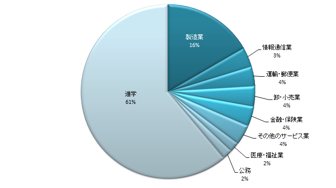 chemistry_pie-chart_2.png